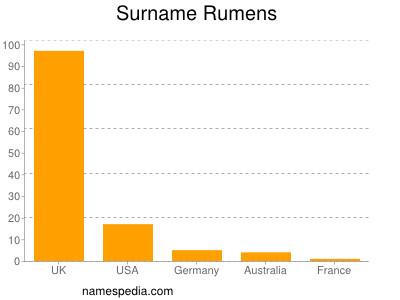 Surname Rumens
