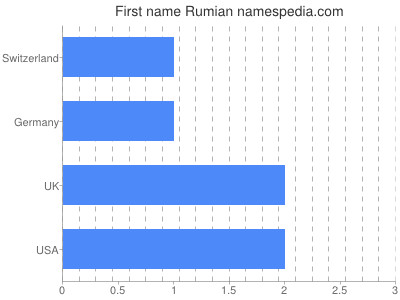 Given name Rumian