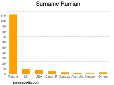 Surname Rumian