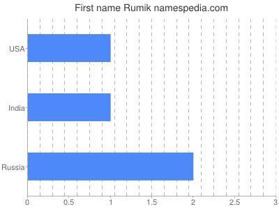Given name Rumik