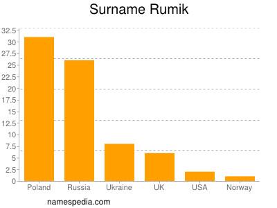 Surname Rumik