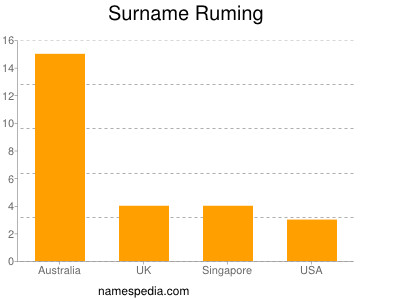 Surname Ruming