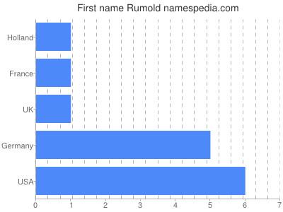 Given name Rumold