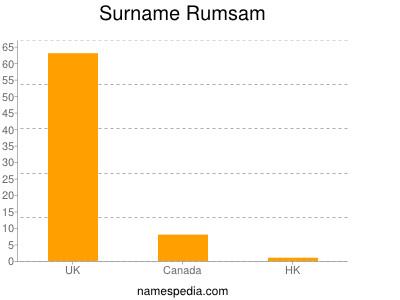 Surname Rumsam