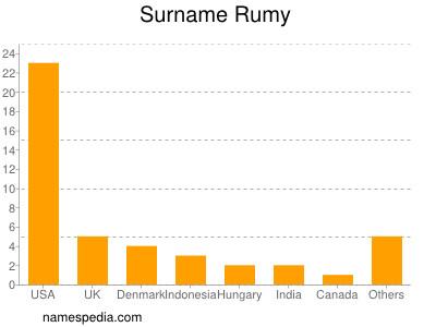 Surname Rumy