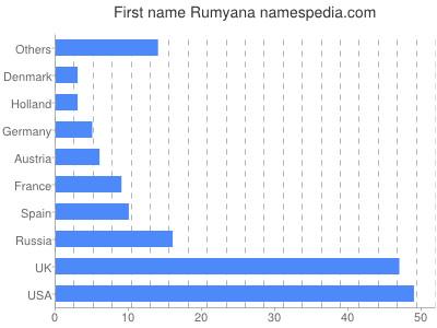 Given name Rumyana