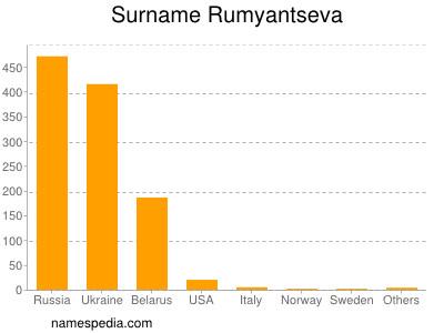 Surname Rumyantseva