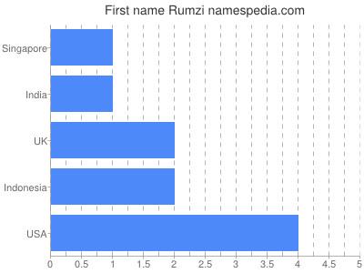 Given name Rumzi