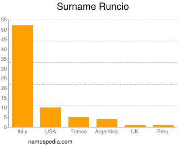 Surname Runcio