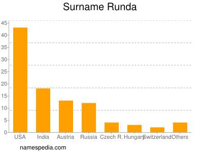 Surname Runda