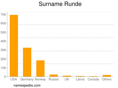 Surname Runde