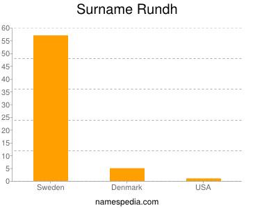 Surname Rundh