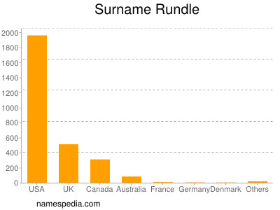 Surname Rundle