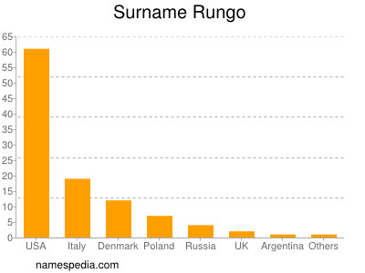Surname Rungo