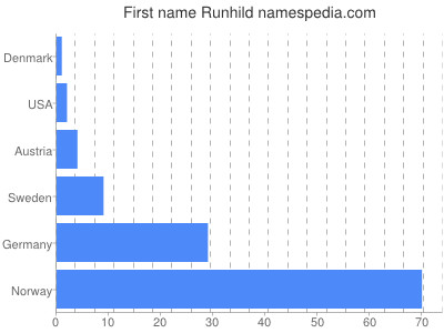 Given name Runhild