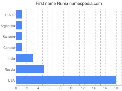 Given name Runia