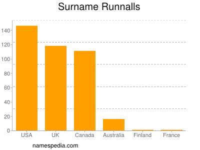 Surname Runnalls
