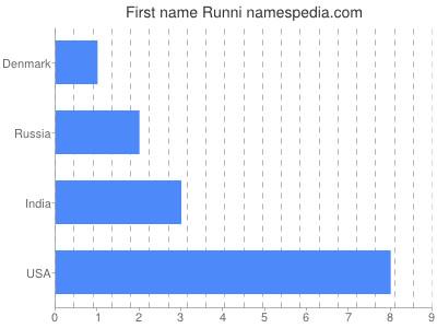 Given name Runni