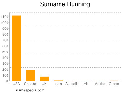 Surname Running