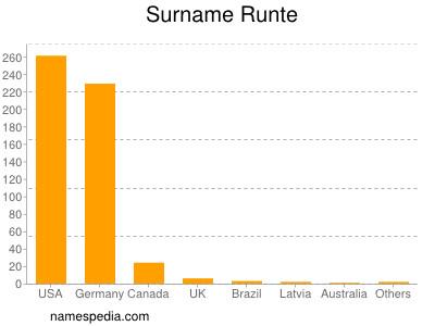 Surname Runte