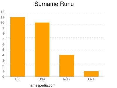 Surname Runu