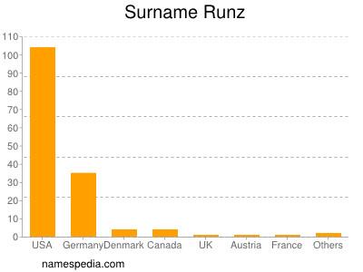 Surname Runz