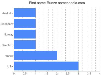 Given name Runze