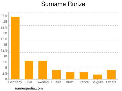 Surname Runze