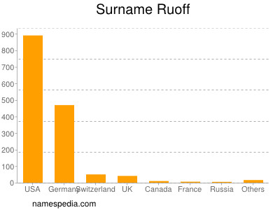Surname Ruoff