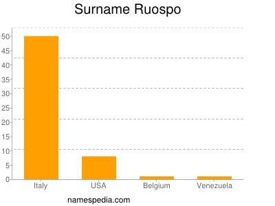Surname Ruospo