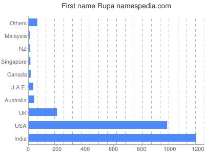 Given name Rupa