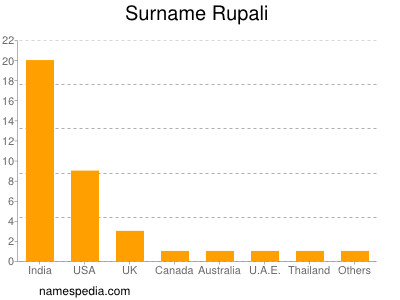 Surname Rupali