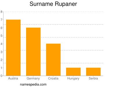 Surname Rupaner