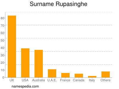 Surname Rupasinghe