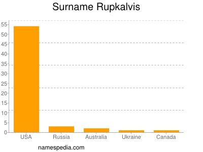 Surname Rupkalvis