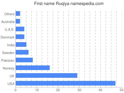 Given name Ruqiya