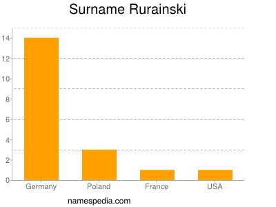 Surname Rurainski