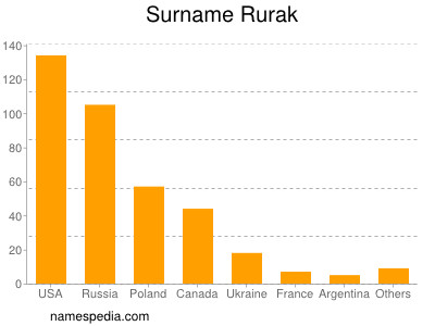 Surname Rurak