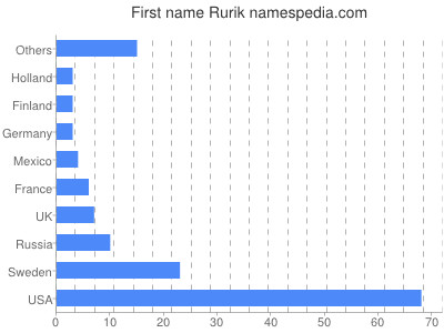 Given name Rurik