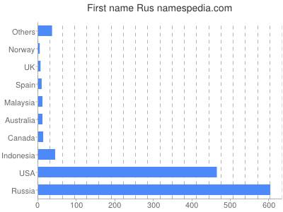 Given name Rus