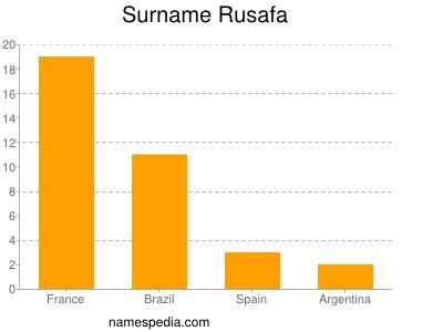Surname Rusafa