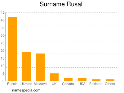Surname Rusal