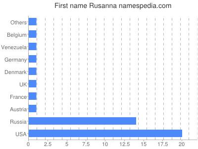 Given name Rusanna