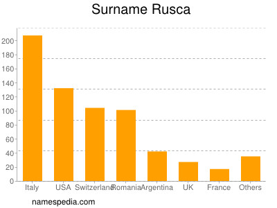 Surname Rusca