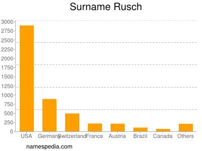 Surname Rusch