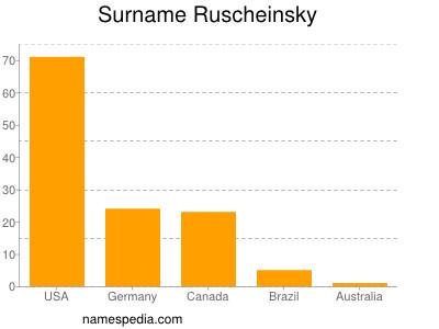 Surname Ruscheinsky