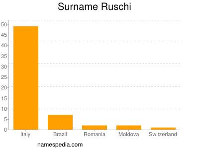 Surname Ruschi