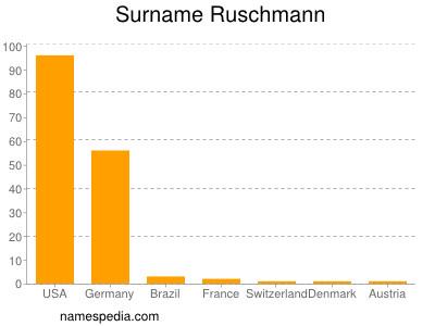 Surname Ruschmann