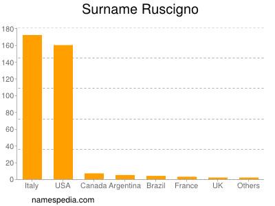 Surname Ruscigno