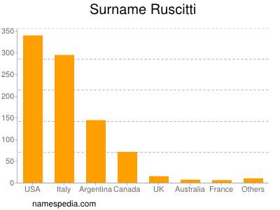 Surname Ruscitti